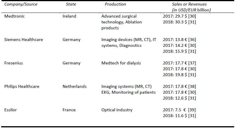 Key players in the market in Europe.