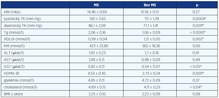 Klinická a laboratorní charakteristika souboru pacientů (uvedeny průměrné hodnoty ± SD, hodnoty p)