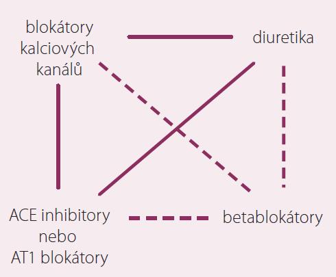 Doporučené dvojkombinace podle guidelines České společnosti pro hypertenzi.