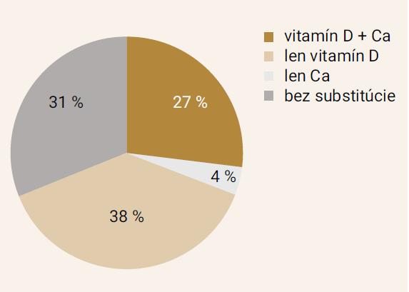 Graf 5. Kompliancia k substitúcii Ca s vitamínom D