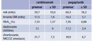 Charakteristika súborov podľa veku, trvania DM, HbA<sub>1c</sub>, dĺžky sledovania a zhoršovania NKCOZ