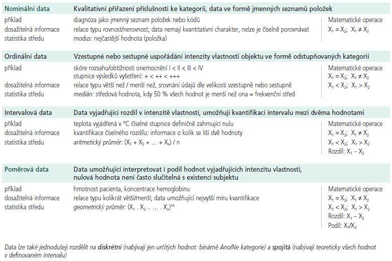 Definiční přehled základních typů dat a jejich sumárních statistik.