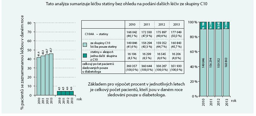 Pacienti sledovaní pouze u diabetologa: analýza léčiv ovlivňujících hladinu lipidů – statiny (C10AA) II