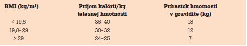 Odporúčaný hmotnostný prírastok podľa BMI.