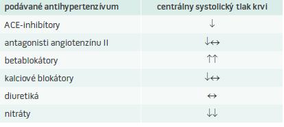 Tab | Vplyv antihypertenzívnej liečby na centrálny systolický tlak. Upravené podľa [3]