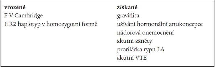 Příčiny APC-R bez mutace F V Leiden.