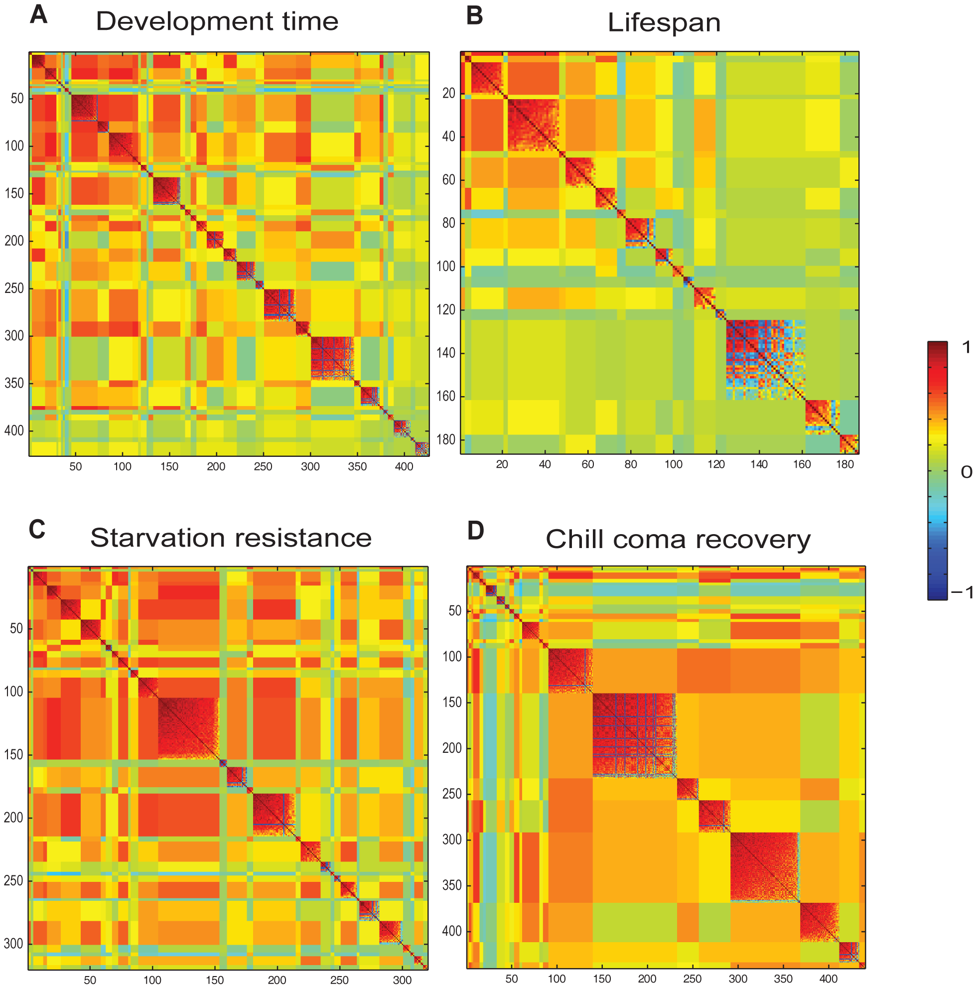 "Partitioning of correlated Class I phenotypically plastic transcripts associated with organismal phenotypes across different rearing conditions by MMC <em class=""ref"">[13]</em>."