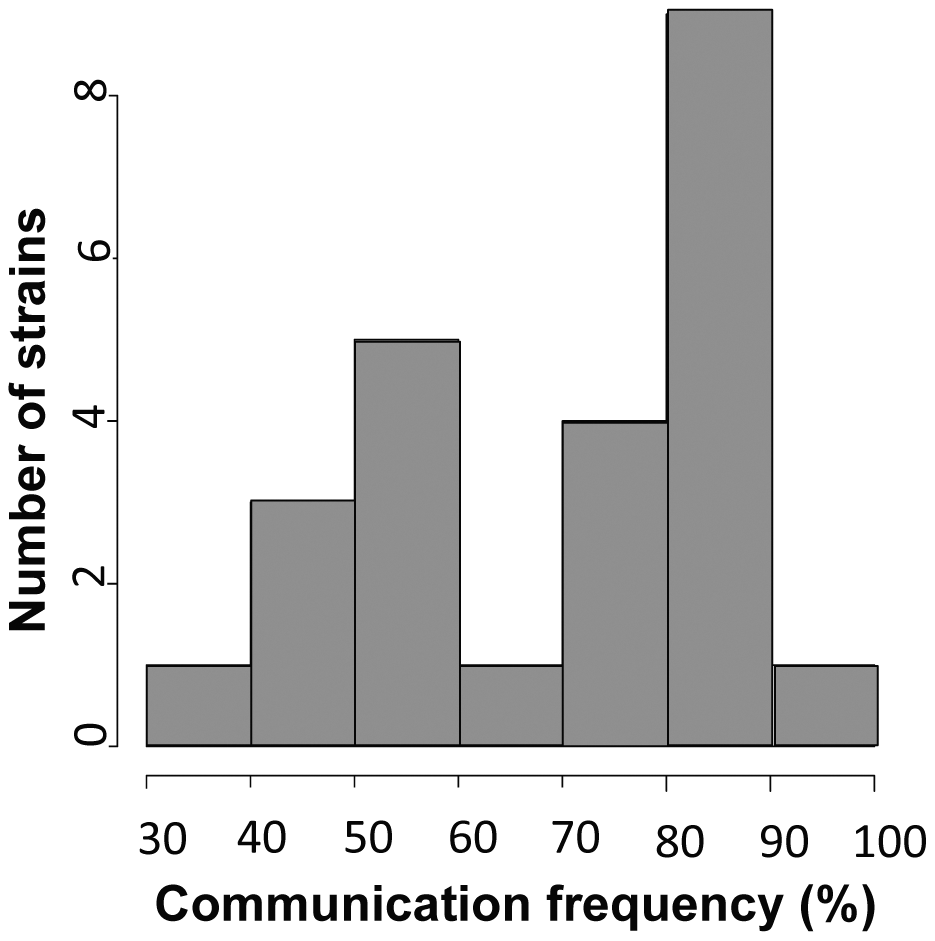 Germling communication frequency varies among wild <i>N. crassa</i> isolates from a single population in Louisiana.