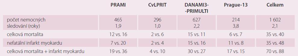 Srovnání studií PRAMI, CVLPRIT, DANAMI3-PRIMULTI a Prague-13 (PCI vs. konzervativní skupina).