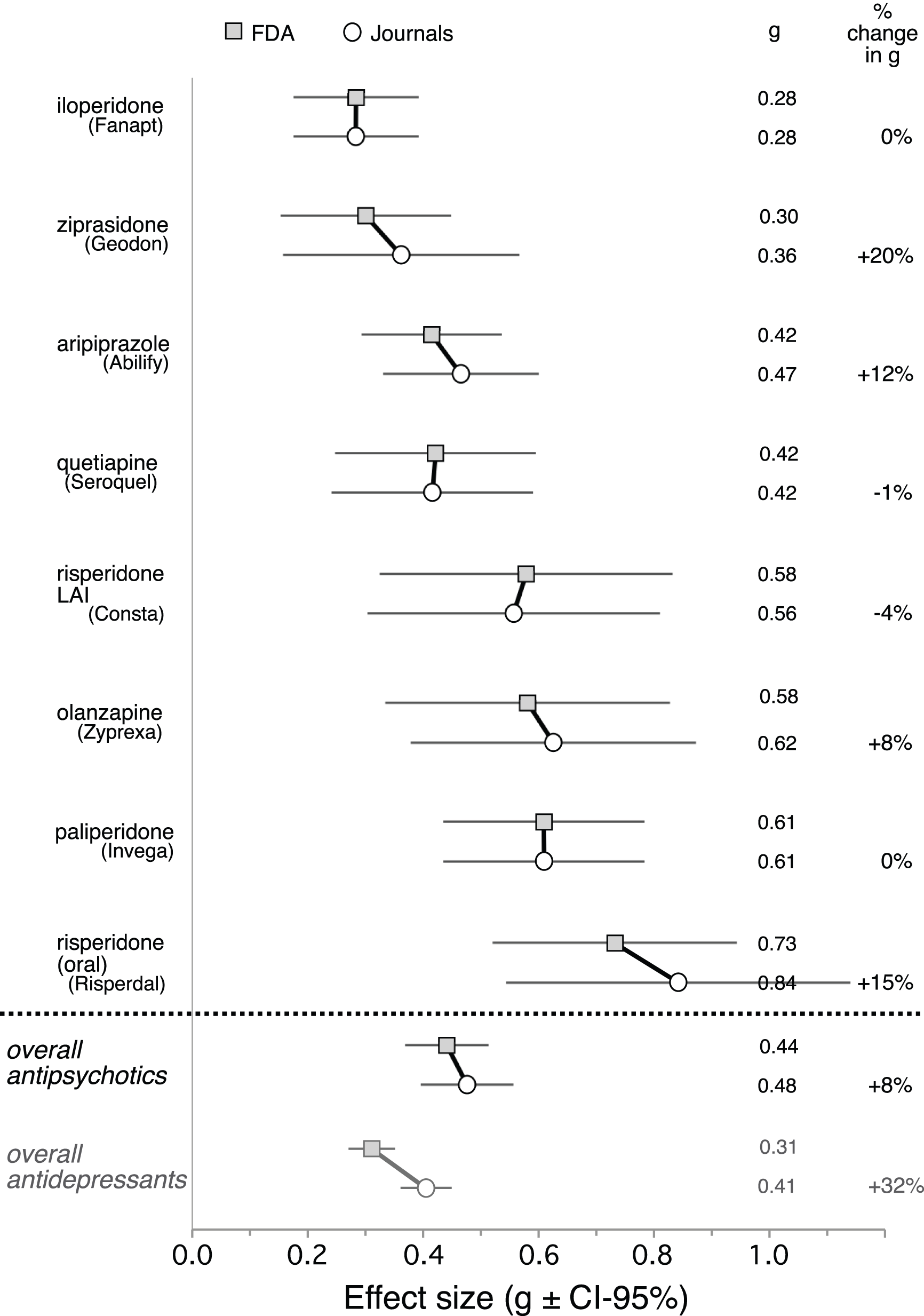 Forest plot of mean weighted effect size (Hedges's <i>g</i>) values by drug and data source.
