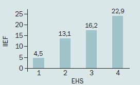 Průměrná hodnota IIEF v závislosti na EHS.