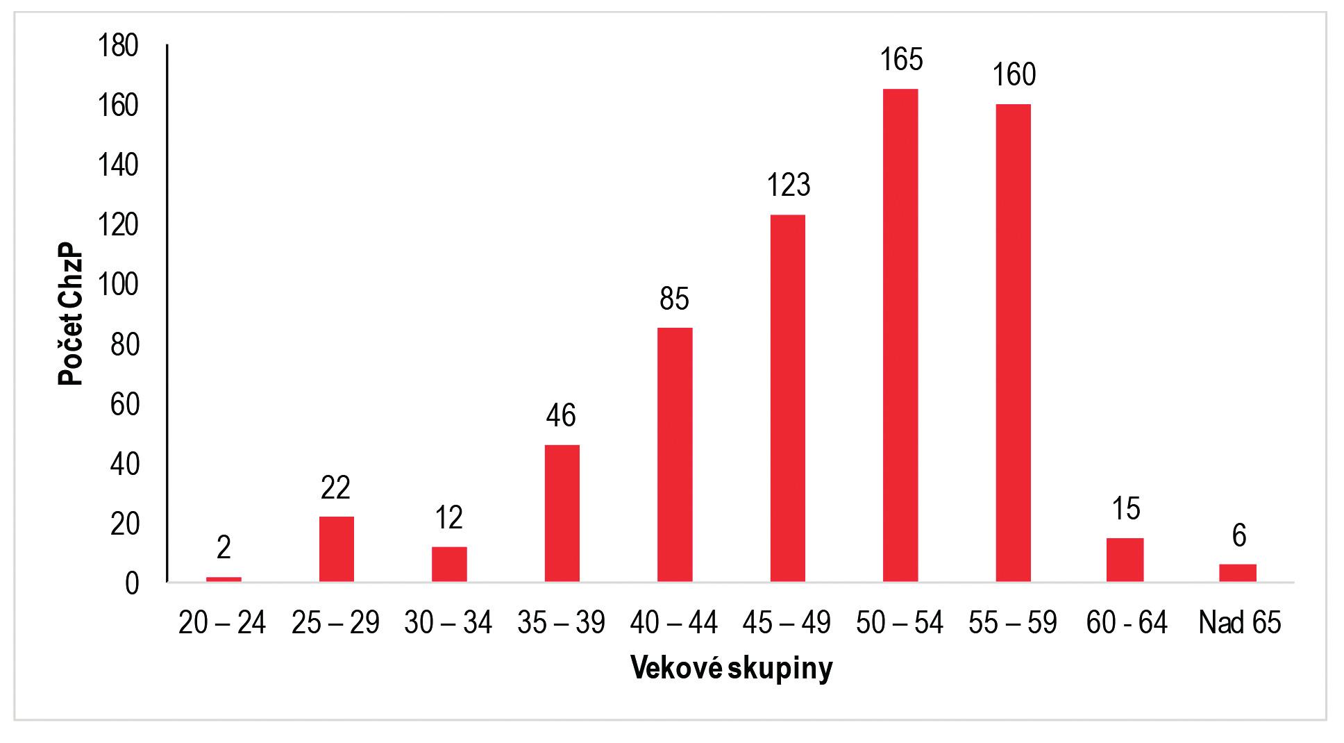 Veková štruktúra žien s ChzP, SR, roky 2012–2016