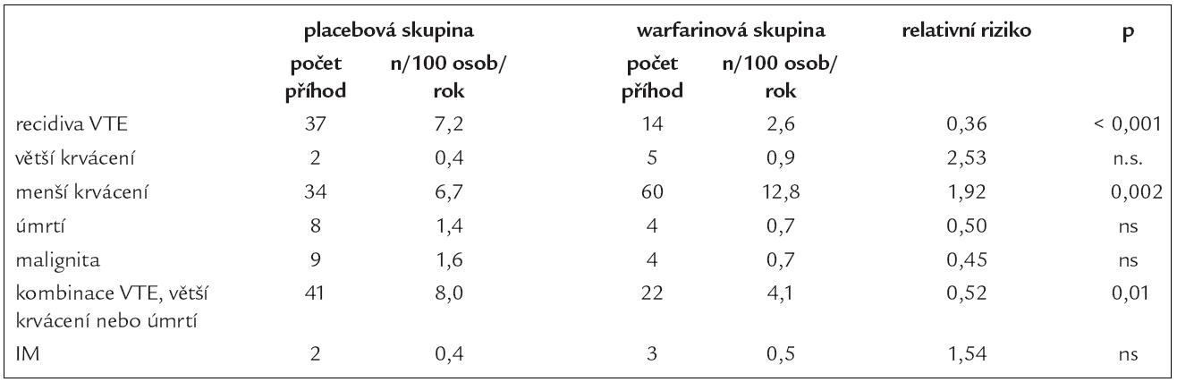 Hlavní výsledky studie prevence žilní tromboembolie používající nižší intenzitu léčby warfarinem podle [3].
