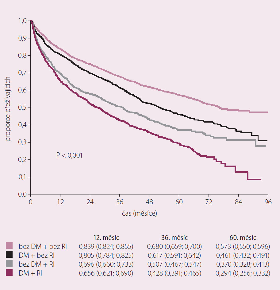 Dlouhodobá mortalita v souvislosti s diabetes mellitus a renální insuficiencí. (n = 5 028; pacienti, kteří přežili 30. den).