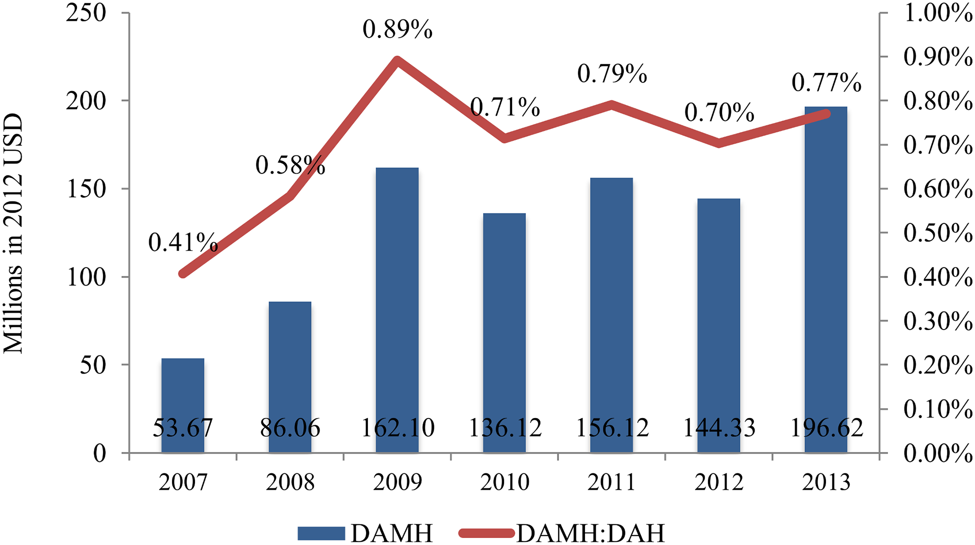 Trends in annual DAMH and its proportion of DAH, 2007–2013.