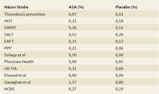 Ročná incidencia závažného krvácania v randomizovaných, placébom kontrolovaných štúdiach s nízkymi dávkami aspirínu [12]. Tab. 3. Annual incidence of serious bleeding in randomized, placebo-controlled studies with low doses of aspirin [12].