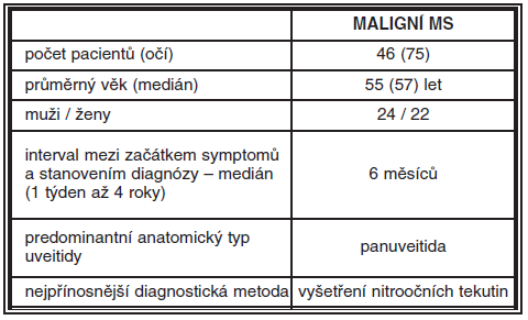 Charakteristika pacientů s maligním maskujícím syndromem