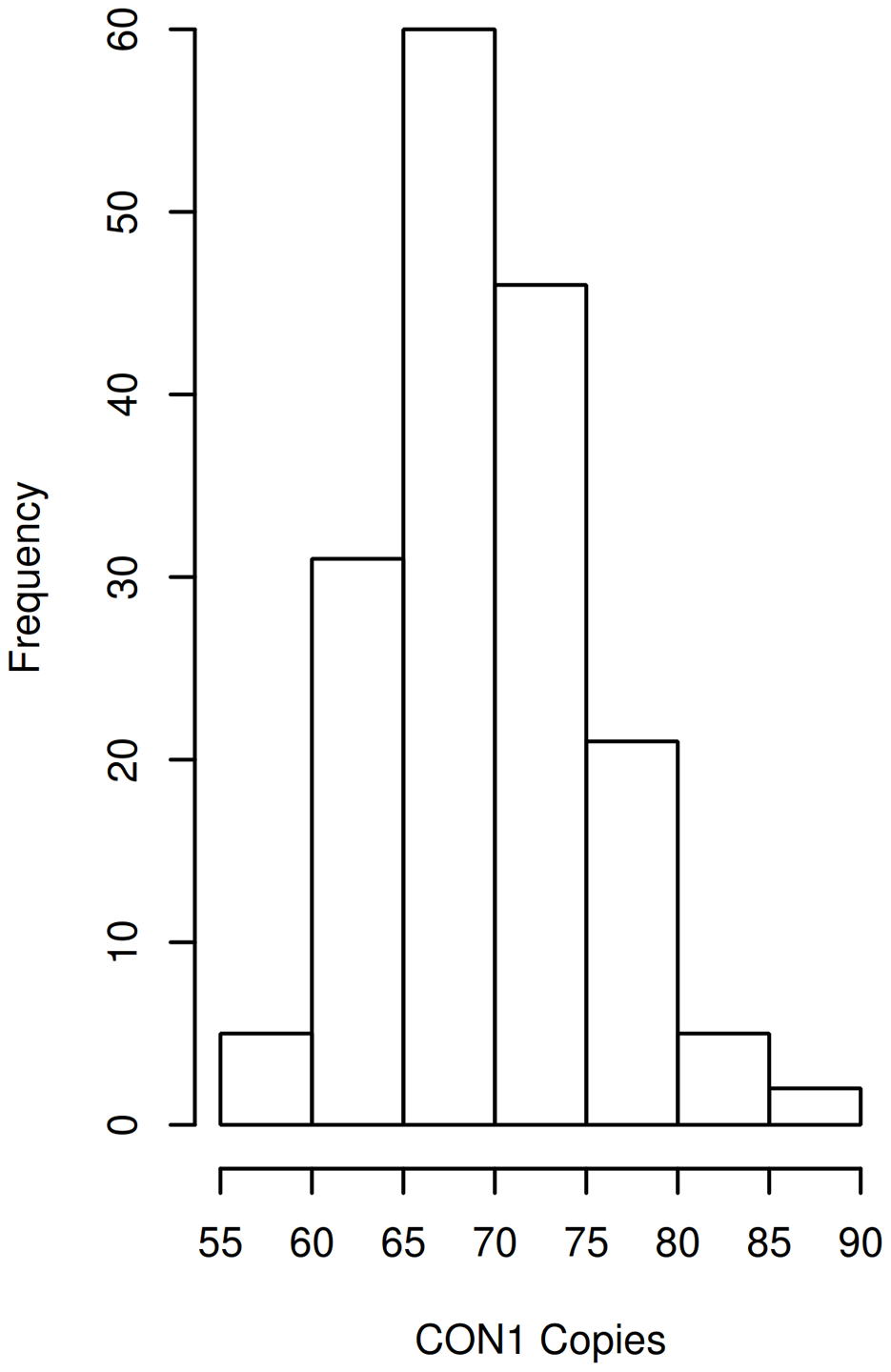DUF1220 CON1 copy number distribution in individuals with ASD.