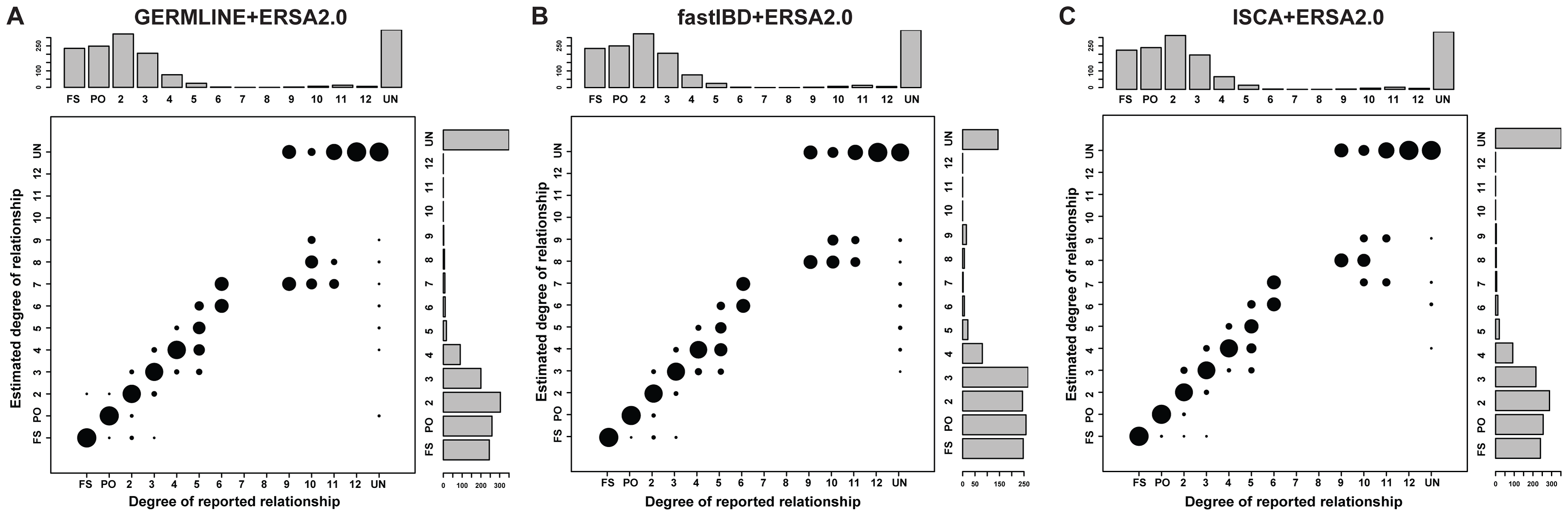 Performance of relationship estimation in 30 sequenced families using (A) GERMLINE-ERSA2.0, (B) fastIBD-ERSA2.0, and (C) ISCA-ERSA2.0.