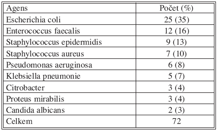 Výsledky mikrobiologického vyšetření infekce chirurgického místa po operaci pro NPB (n = 48)