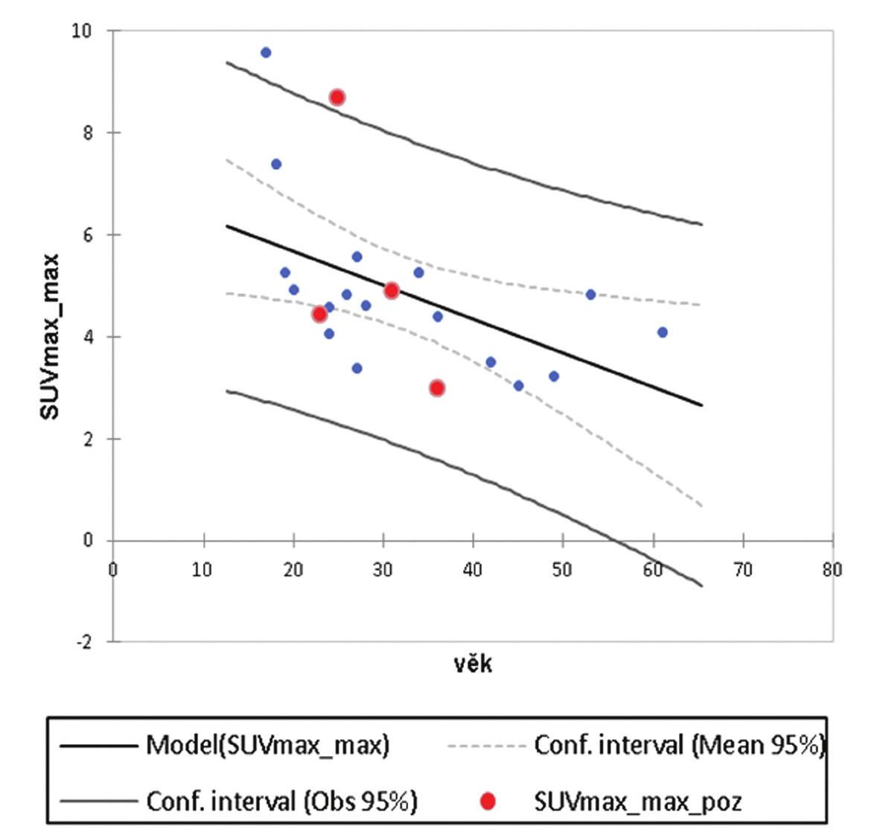 Závislost SUVmax_max na věku pacienta, r<sup>2</sup> = 0,302. Červené body – vynesené hodnoty SUVmax_max pacientů se signifikantní asymetrií (z regresní analýzy vyřazeny).