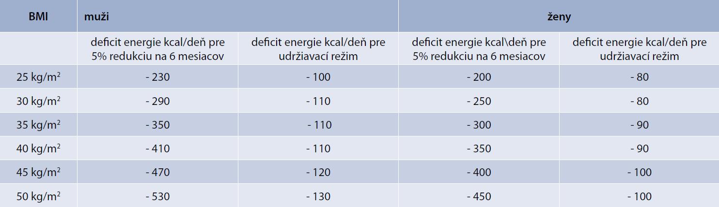 Porovnanie požadovaného energetického deficitu potrebného pre redukciu telesnej hmotnosti a dlhodobé udržanie podľa iniciálneho body mass indexu (BMI). Upravené podľa [9]