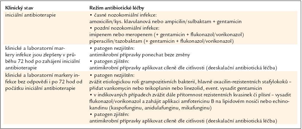 Iniciální antibiotická léčba akutních nozokomiálních infekcí.