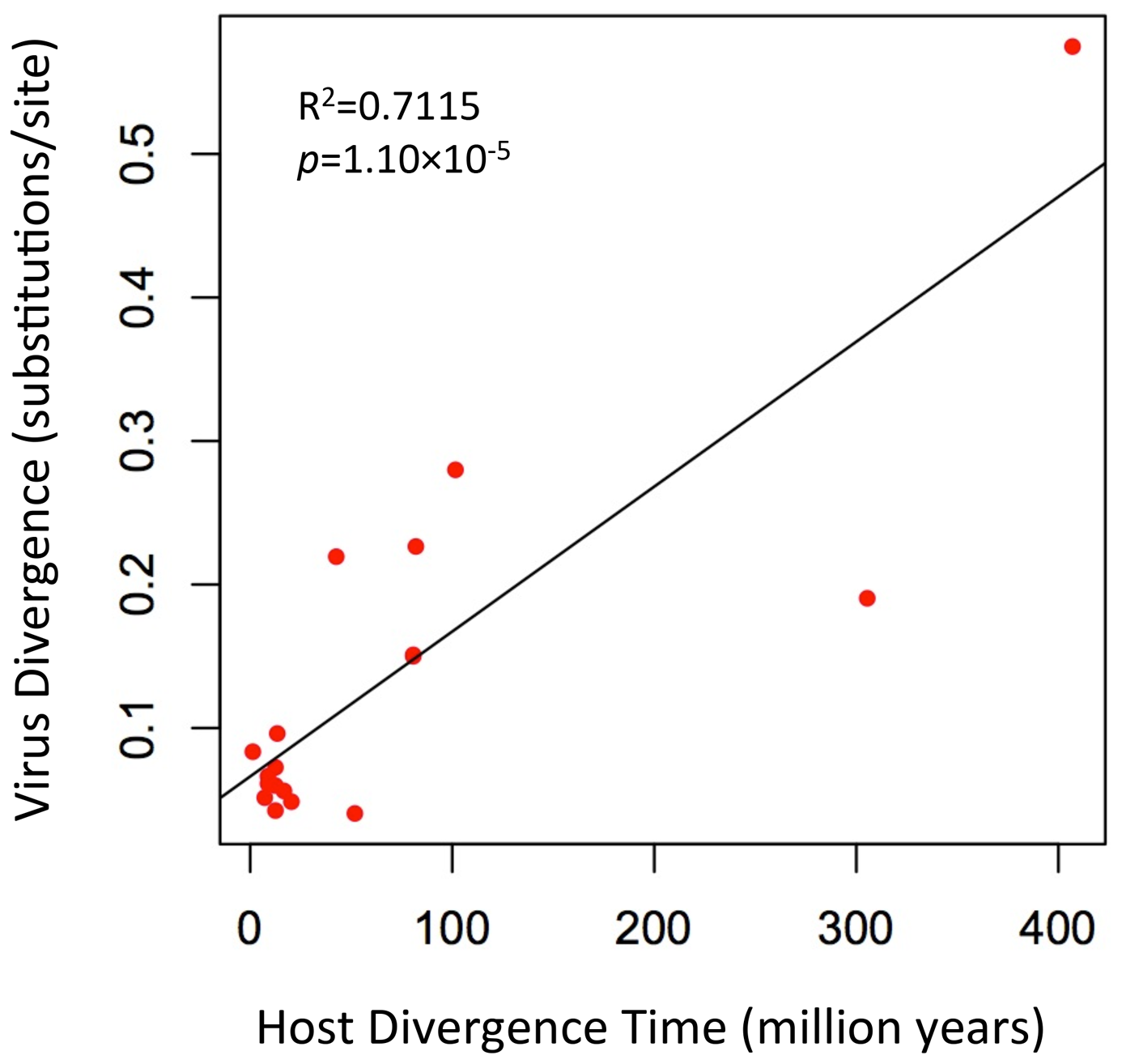 A plot of the correlation between foamy virus divergence and their vertebrate hosts' divergence times.