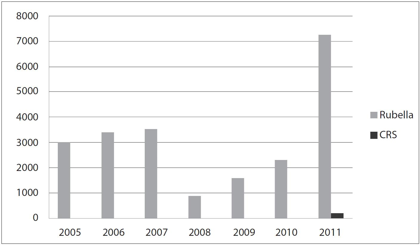 Výskyt rubeoly ve Vietnamu v letech 2005–2011 [5]