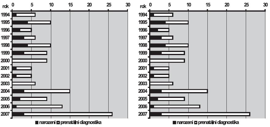 a. Absolutní počty encefalokély v ČR, 1994 – 2007 b. Relativní incidence encefalokély v ČR, 1994 – 2007
