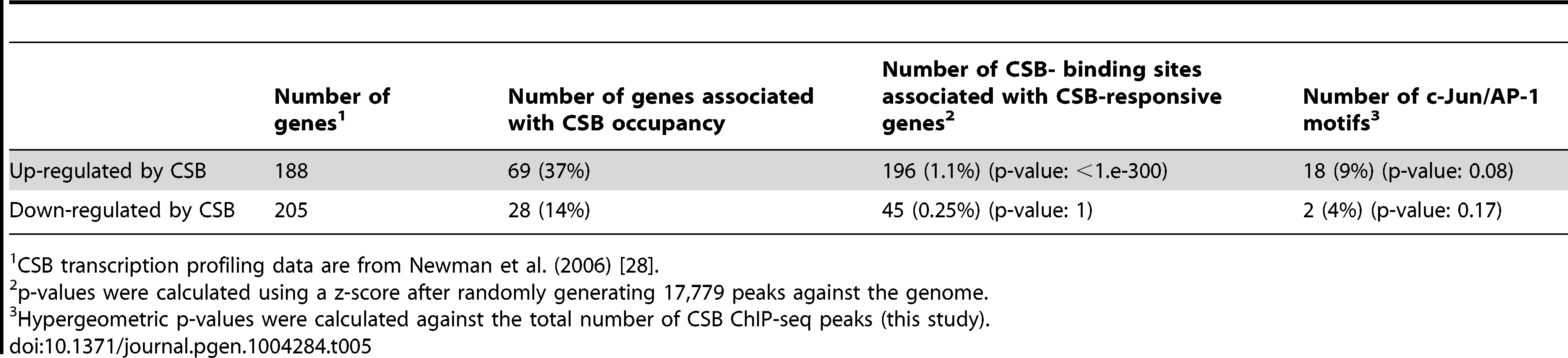Correlation of CSB ChIP-seq data with CSB transcription profiling data of Newman et al. (2006).