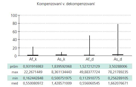 Parametry Af a As v souboru kompenzovaných a souboru dekompenzovaných.