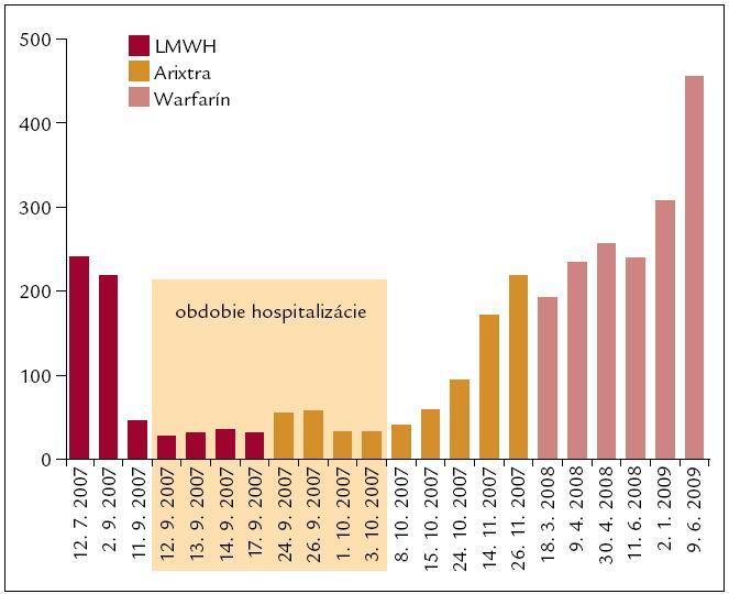 Počet trombocytov v súvislosti s liečbou.
