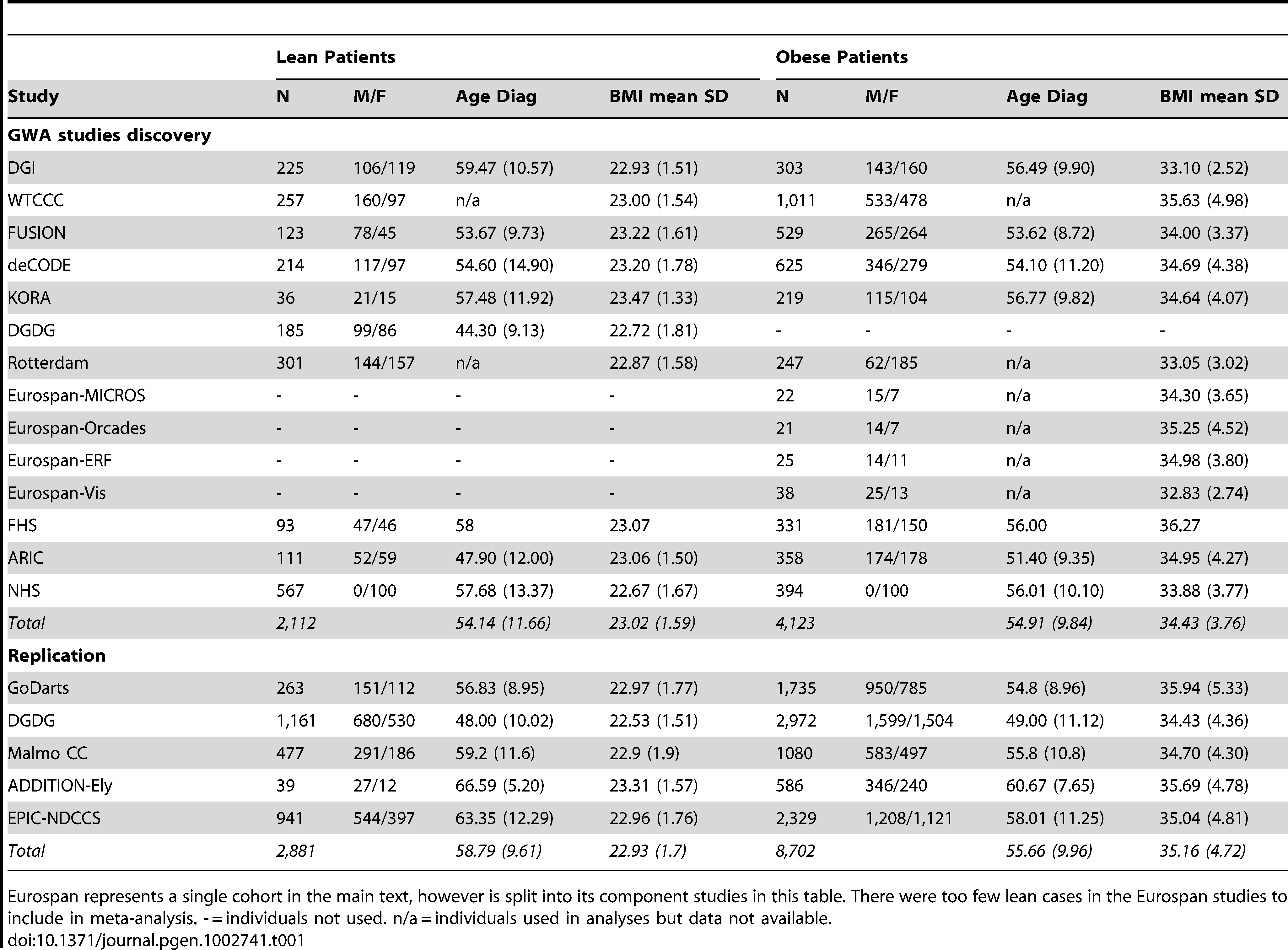 Patient characteristics for discovery and replication type 2 diabetes case samples.