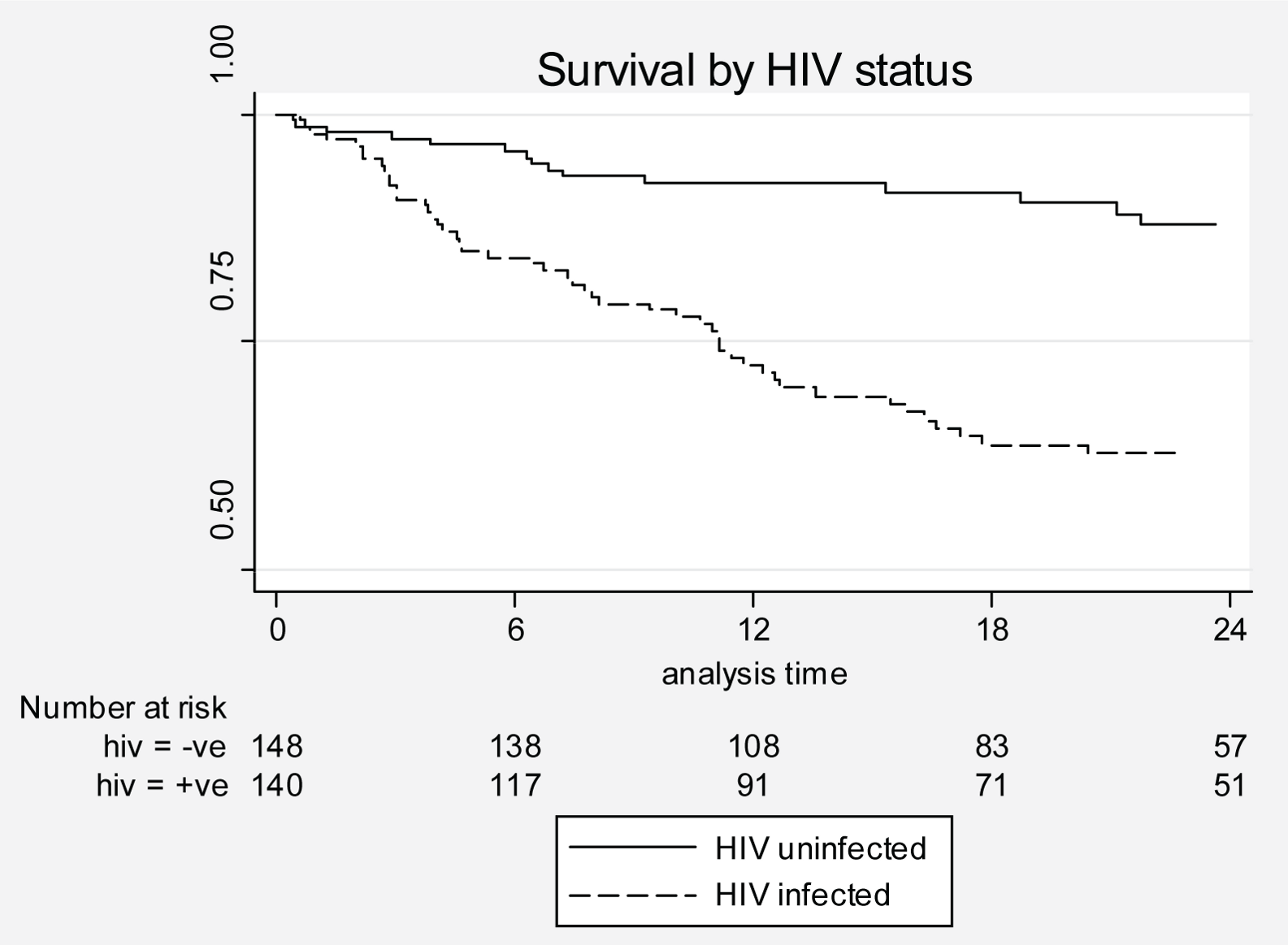 Kaplan-Meier curves by HIV status.