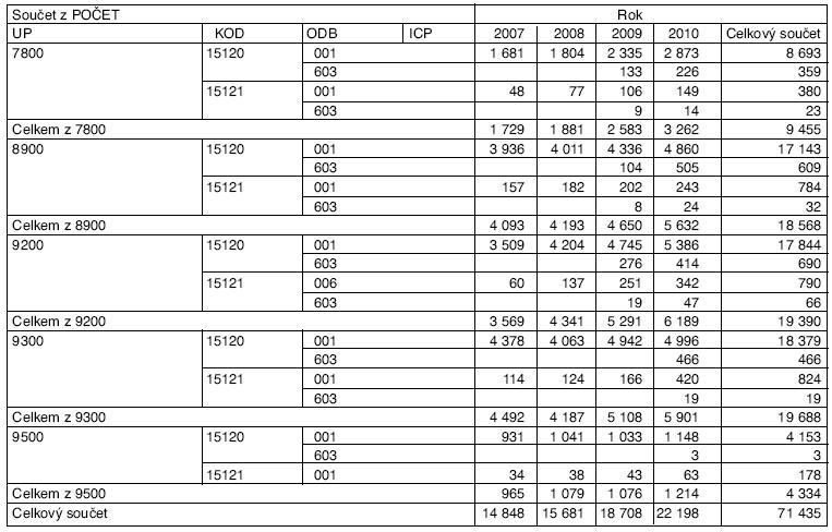 Počet výkonů screeningu KRCA u odborností 001 a 603