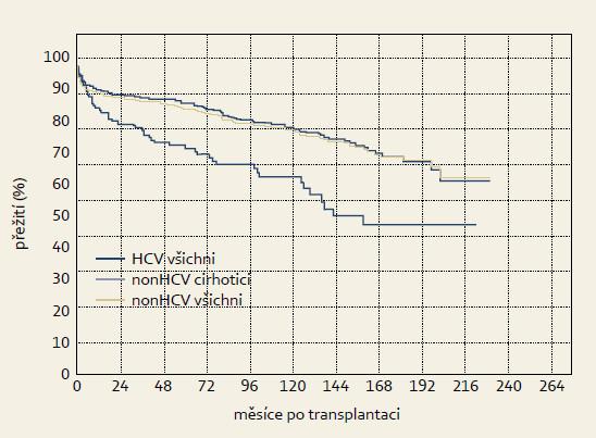 Křivky přežití po transplantaci jater pacientů indikovaných pro jaterní cirhózu C (HCV všichni), pacientů indikovaných pro jaterní cirhózu jiné etiologie než HCV (nonHCV cirhotici) a všech ostatních transplantovaných pacientů bez HCV infekce (nonHCV všichni). Graph 1. Survival curves for liver transplant patients indicated for liver cirrhosis C (HCV all) patients indicated for liver cirrhosis etiology other than HCV (nonHCV cirrhotic patients) and all other transplant patients without HCV infection (nonHCV all).