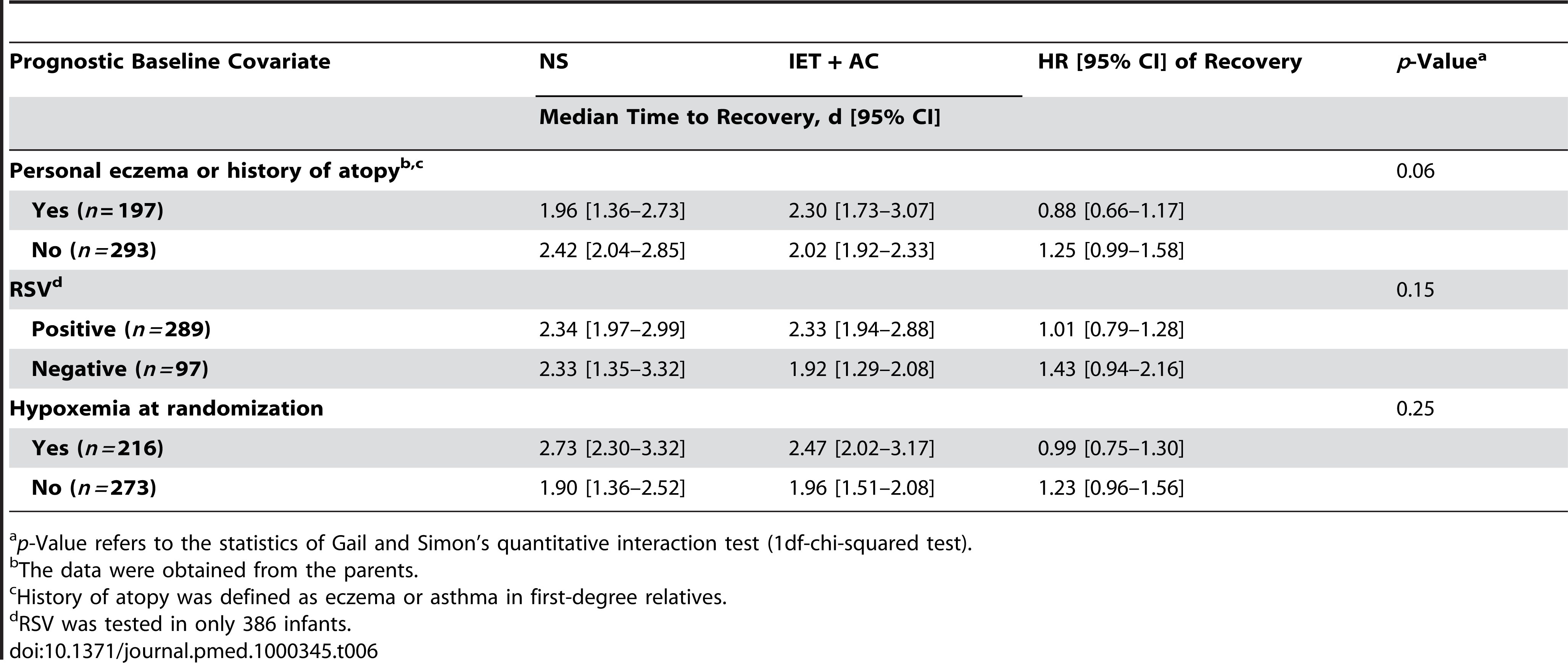 Search for treatment by covariate interactions on the main outcome measure, time to recovery.