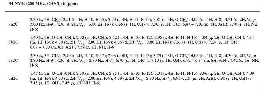 <sup>1</sup>H-NMR charakteristika pripravených báz 7a2C–7d2C