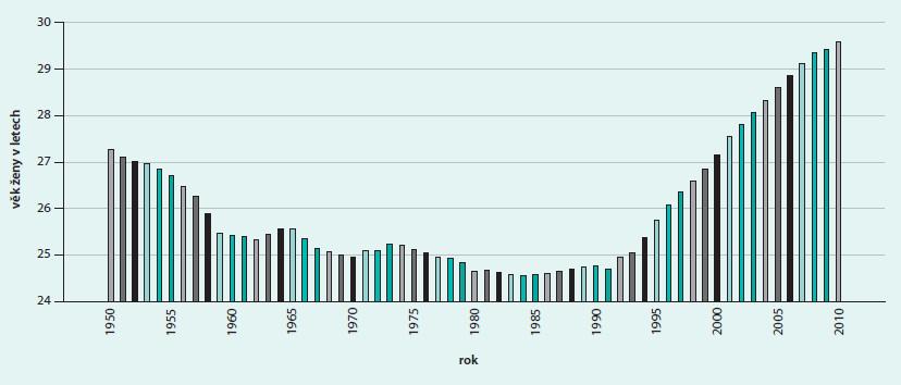 Vývoj průměrného věku žen v České Republice při porodu [2]