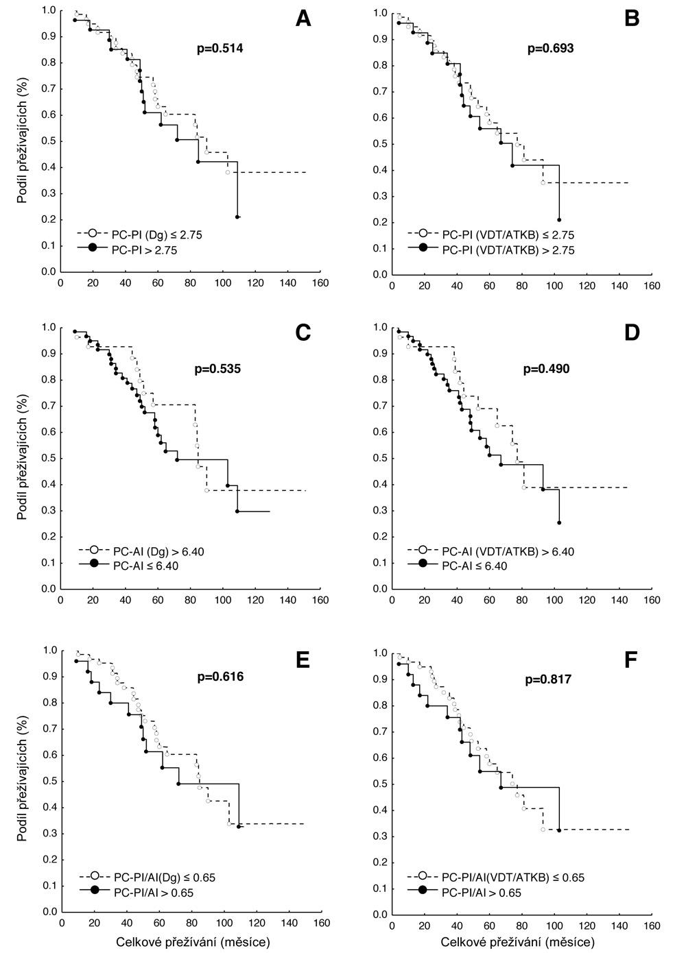 Křivky přežití dle Kaplan-Meiera v souboru 91 nemocných léčených vysokodávkovanou chemoterapií s podporou autologní transplantace kmenových buněk (VDT/ATKB) sestrojené jednak od data diagnózy (Dg.) mnohočetného myelomu (MM), jednak od data VDT/ATKB a to s ohledem na hodnoty proliferačního indexu plazmatických buněk (PC-PI, propidium-jodidový index) a na hodnoty apoptotického indexu (PC-AI, annexin V index). Statistické rozdíly byly hodnoceny s pomocí log-rank trestu (p<0,05). A Křivky přežití dle výše PC-PI (cut off 2,75) při diagnóze MM, mediány celkového přežití (OS) 90 vs 85 měsíců (p=0,514). B Křivky přežití dle výše PC-PI (cut off 2,75) po VDT/ATKB, mediány OS 77 vs. 74 měsíců (p=0,693).  C Křivky přežití dle výše PC-AI (cut off 6,40) při diagnóze MM, mediány OS 85 vs. 72 měsíců (p=0,535). D Křivky přežití dle výše PC-AI (cut off 6,40) po VDT/ATKB, mediány OS 77 vs. 67 měsíců (p=0,490). E Křivky přežití dle výše sumárního/poměrného indexu proliferace a apoptózy, tj. PC-PI/AI (cut off 0,65) při diagnóze MM, mediány OS 85 vs. 72 měsíců (p=0,616). F Křivky přežití dle výše sumárního/poměrného indexu proliferace a apoptózy, tj. PC-PI/AI (cut off 0,65) po VDT/ATKB, mediány OS 77 vs. 67 měsíců (p=0,817).