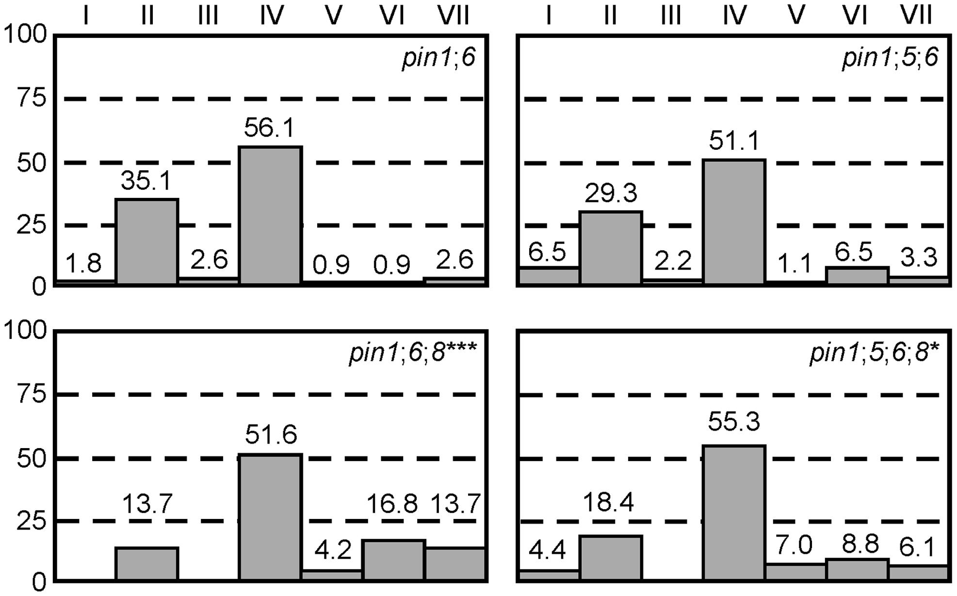 Genetic interaction between <i>PIN1</i>, <i>PIN5</i>, <i>PIN6</i>, and <i>PIN8</i> in vein patterning.