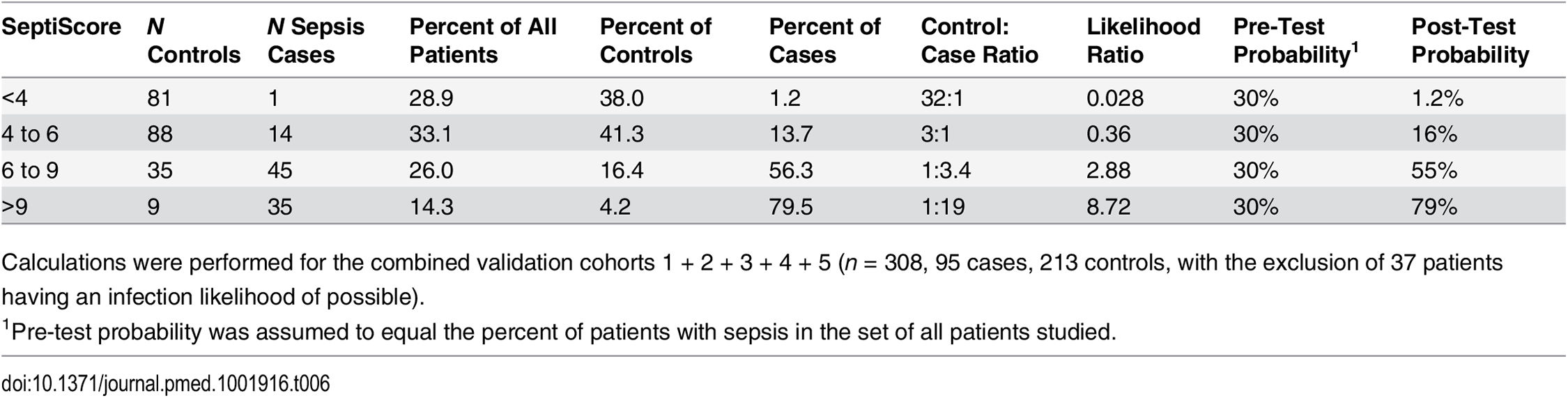 SeptiScores, likelihood ratios, and disease probabilities.
