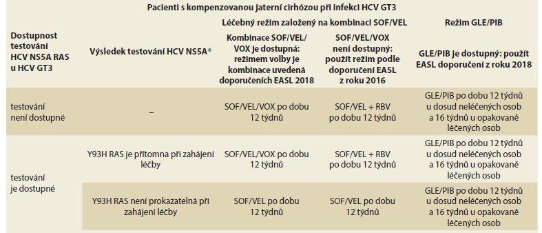 Doporučované léčebné režimy v závislosti na dostupnosti léčebných variant a testování RAS.<br> Tab. 8. Treatment recommendations depending on the availability of treatment options and RAS testing.