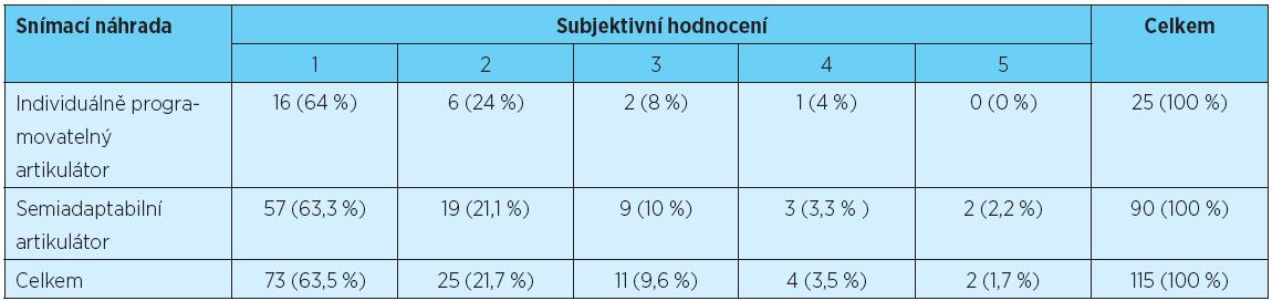 Posouzení závislosti mezi typem artikulátoru a subjektivním hodnocením pacientů s celkovými snímacími náhradami
