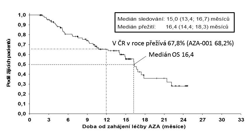 Pacienti léčení azacitidinem alespoň 2 cykly léčby – celkové přežití od zahájení léčby. n = 92