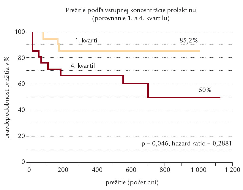 Kaplan-Meierova krivka prežitia u 1. a 4. kvartilu koncentácie prolaktínu v sére.