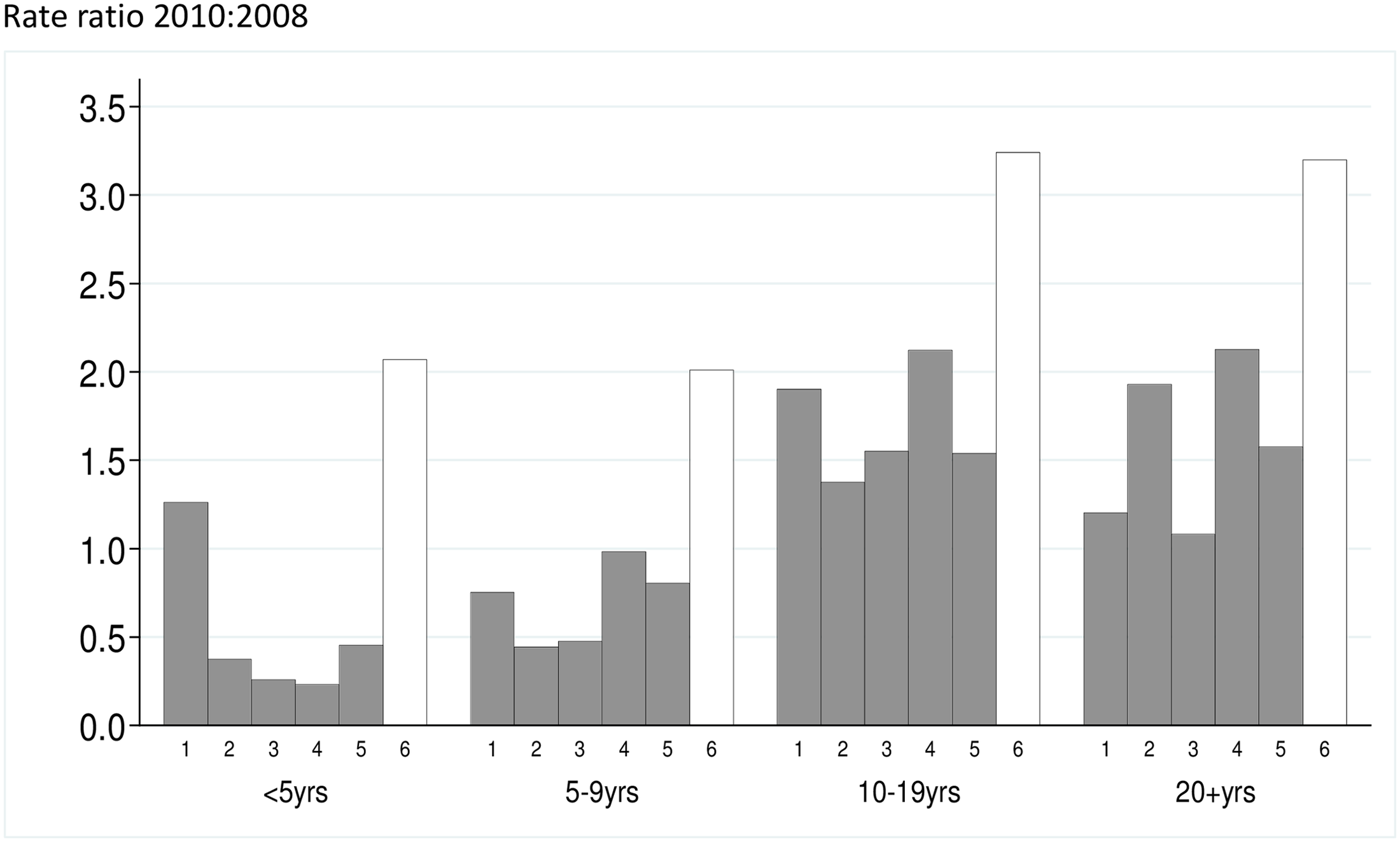The malaria incidence rate ratio after to before introduction of SMC is shown for five study zones (1–5) where SMC was introduced, and the control area (Zone 6) that remained without SMC.