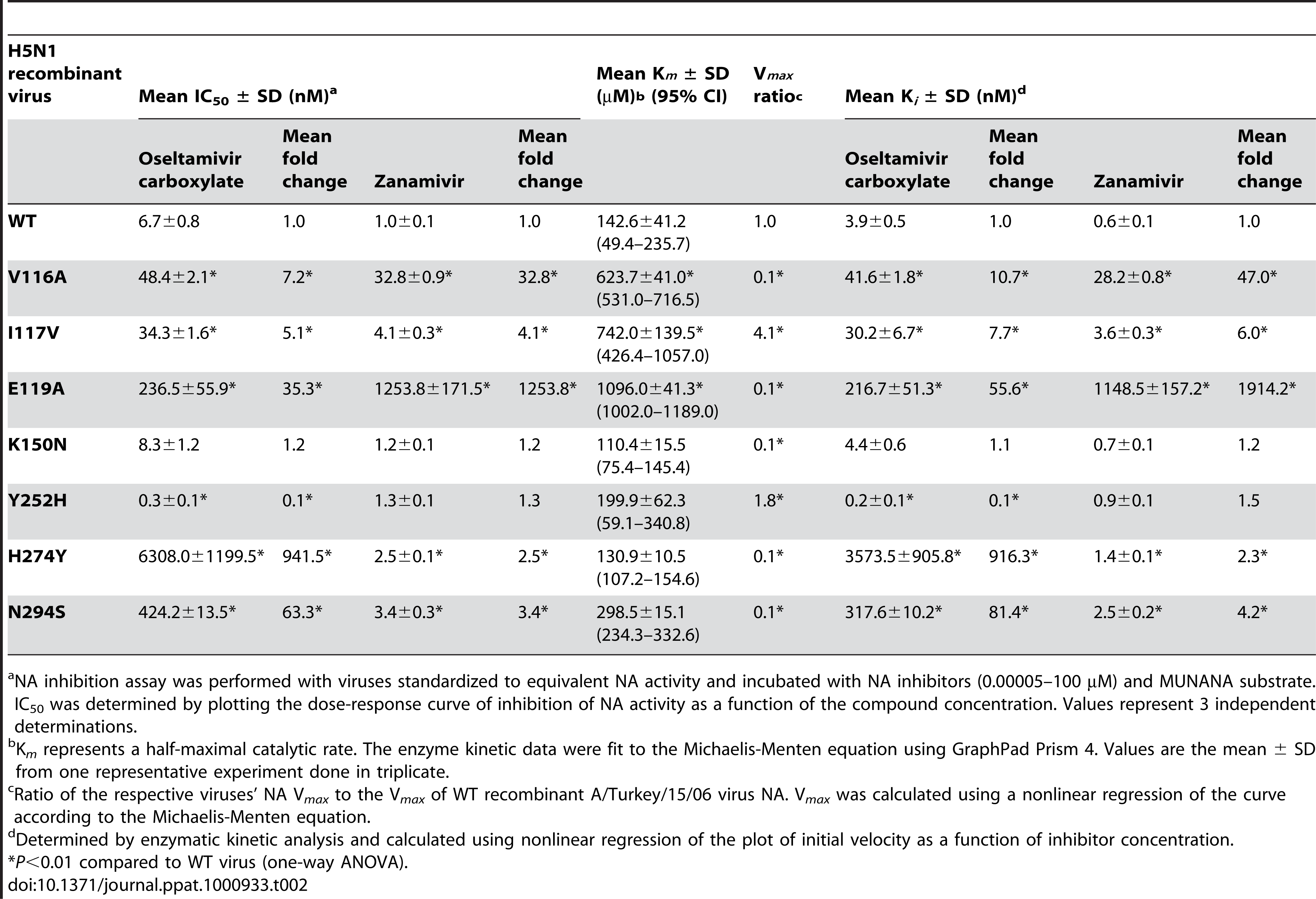 Enzymatic Properties of the Neuraminidase of Recombinant H5N1 Influenza Viruses.