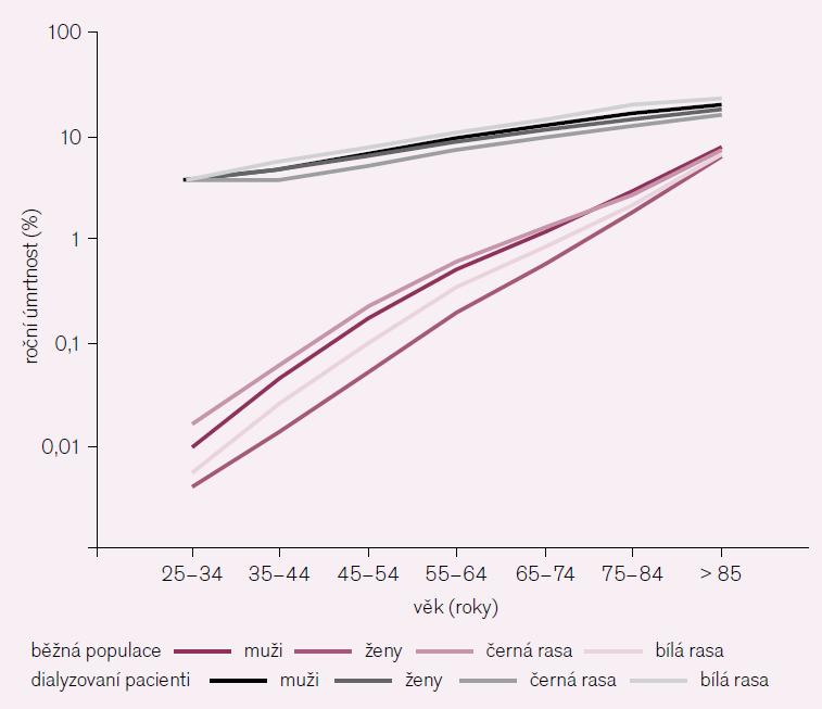 Kardiovaskulární mortalita v běžné populaci a u dialyzovaných pacientů – vztah k věku, rase a pohlaví. Upraveno podle [14,15].